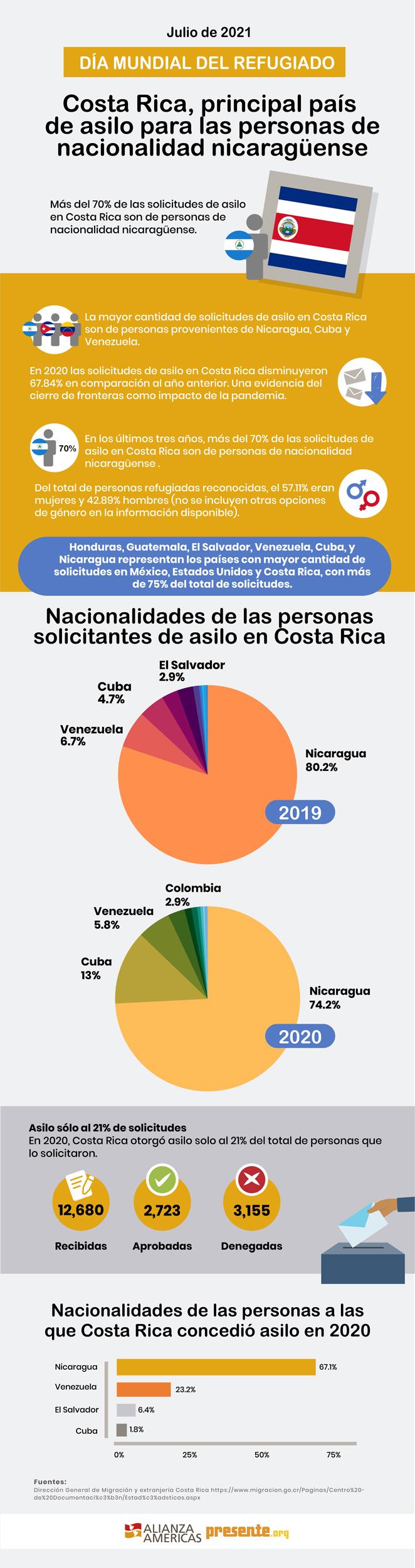 Dia del refugiado Costa Rica