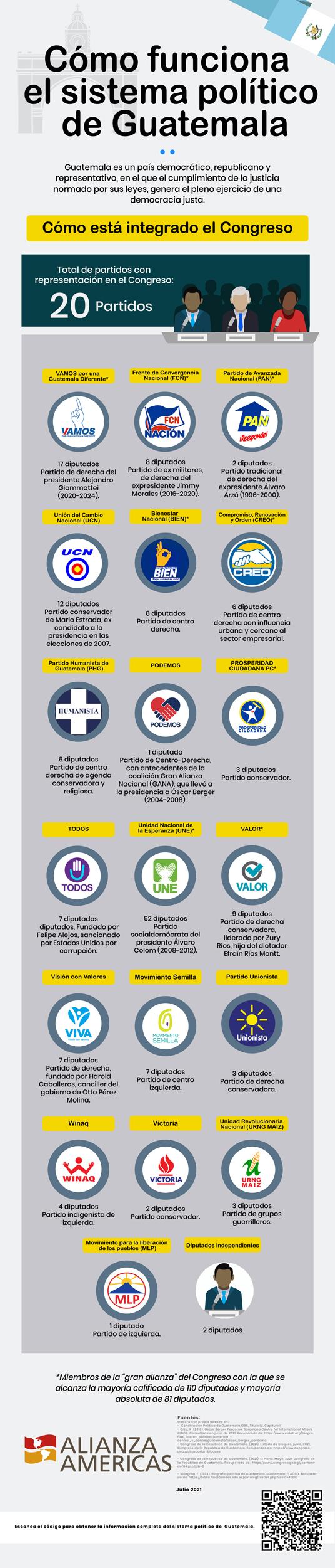 Guatemala-2-Como-esta-integrado-el-Congreso