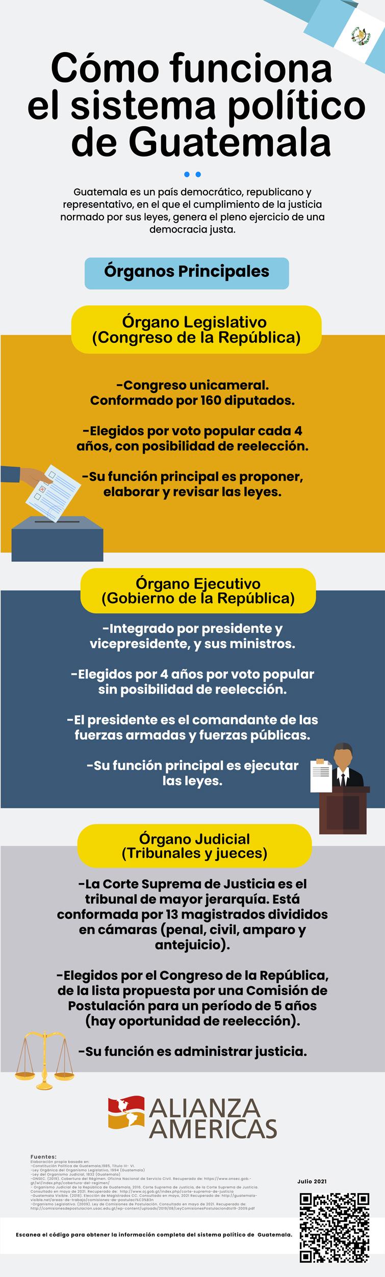 Guatemala-3-Organos-Principales